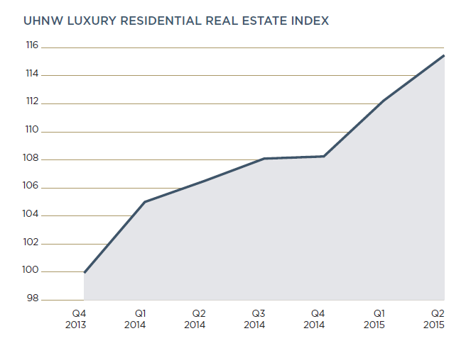 UHNW Residential Luxury Real Estate Index 2015