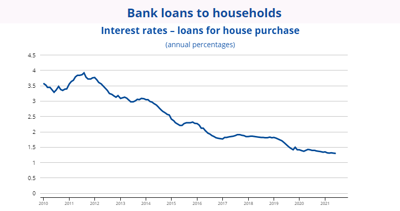 bank loans to households in EU