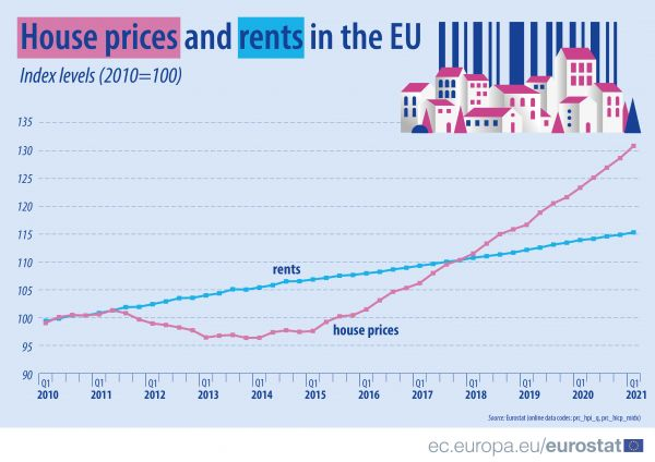 house price and rent in the EU
