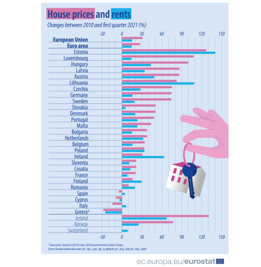 house prices and rent changes in EU between 2010 and 2021